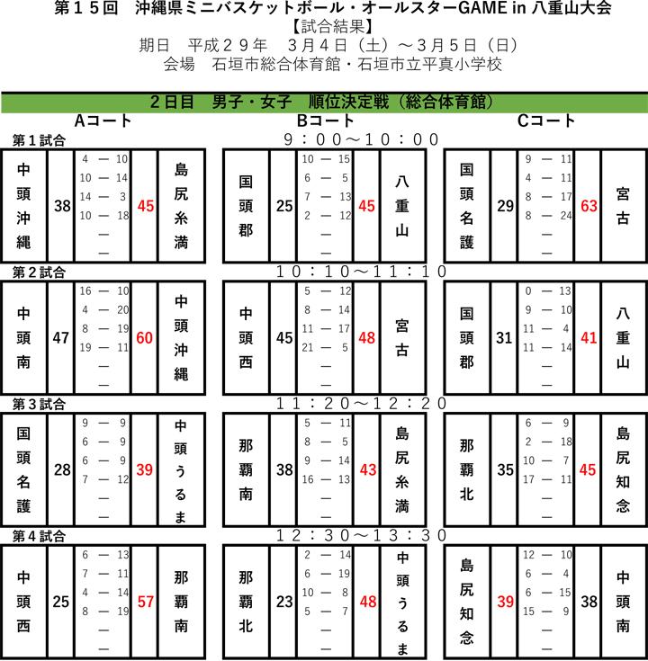 第15回沖縄県ミニバスケット・オールスターGAME大会の順位結果表