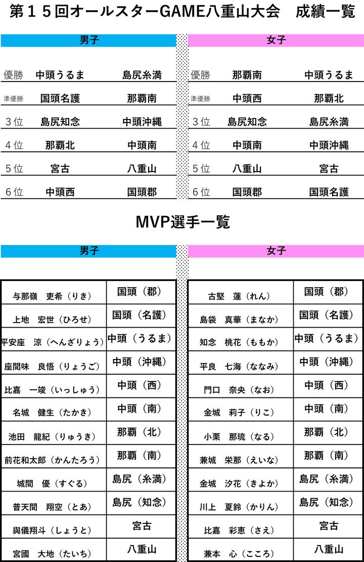 第15回沖縄県ミニバスケット・オールスターGAME大会のMVP選手一覧